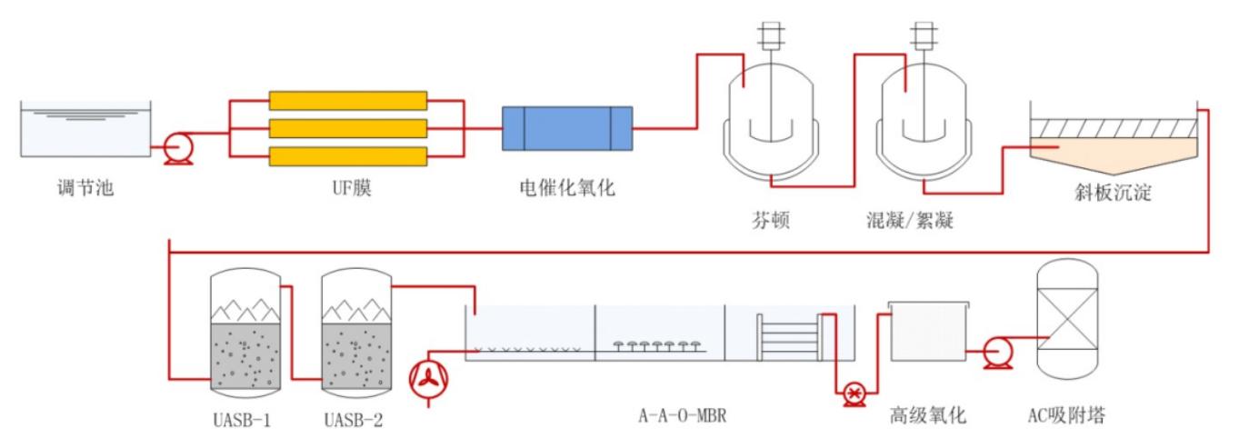 原水:主要是含有油脂、高有机物和难降解物质的废水。 产水:符合排放要求。 工艺说明: 废水通过调节池、UF膜组、电催化氧化、芬顿、混凝/絮凝、协办沉淀后进行生化氧化、高级氧化后,废气进入AC吸附,产水直接排放。  实物图:   设备/工程方案设计须知: